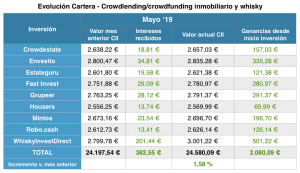 Overview-crowdlending-crowdfunding-y-whisky-mayo-2019-blog