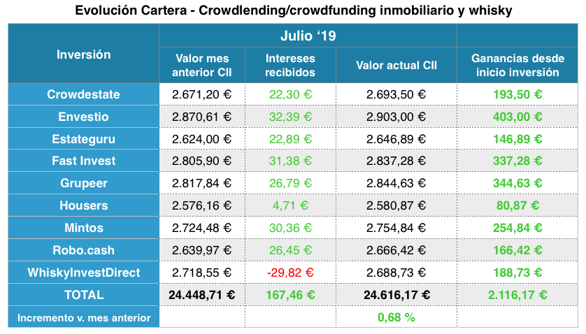 Crowdlending crowdfunding y whisky julio 2019